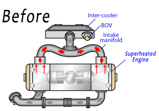 the cooler and denser the intake air that the engine sucks in, increases  the amount of air that can be mixed with fuel thus increasing efficiency