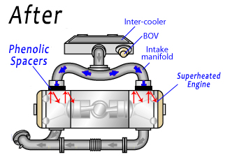 phenolic thermal manifold spacer ns custom parts rh ns parts com Engine Parts Diagram Exploded Diagram of Engine